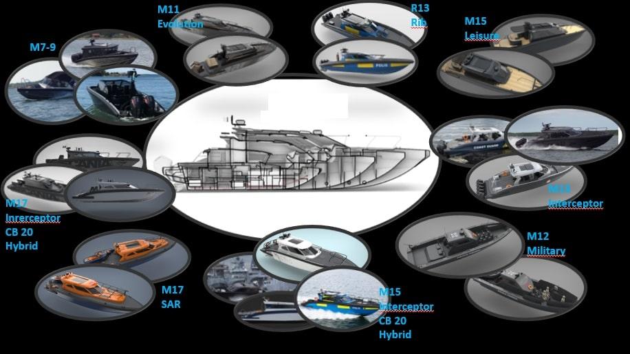 boats evolution